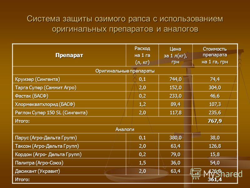 Система защиты озимого рапса с использованием оригинальных препаратов и аналогов ПрепаратРасход на 1 га (л, кг) Цена за 1 л(кг), грн Стоимость препарата на 1 га, грн Оригинальные препараты Круизер (Сингента) 0,1744,074,4 Тарга Супер (Саммит Агро) 2,0