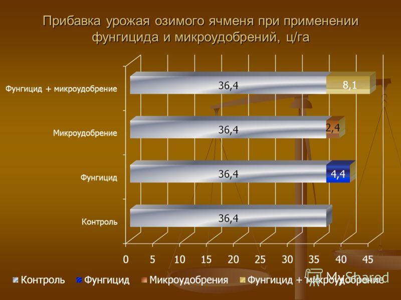 Прибавка урожая озимого ячменя при применении фунгицида и микроудобрений, ц/га