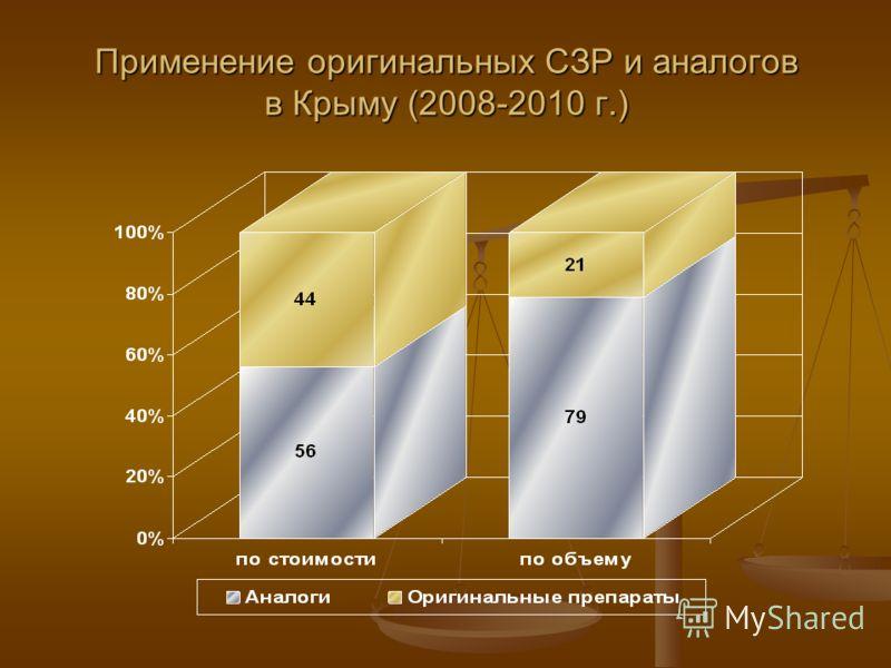 Применение оригинальных СЗР и аналогов в Крыму (2008-2010 г.)