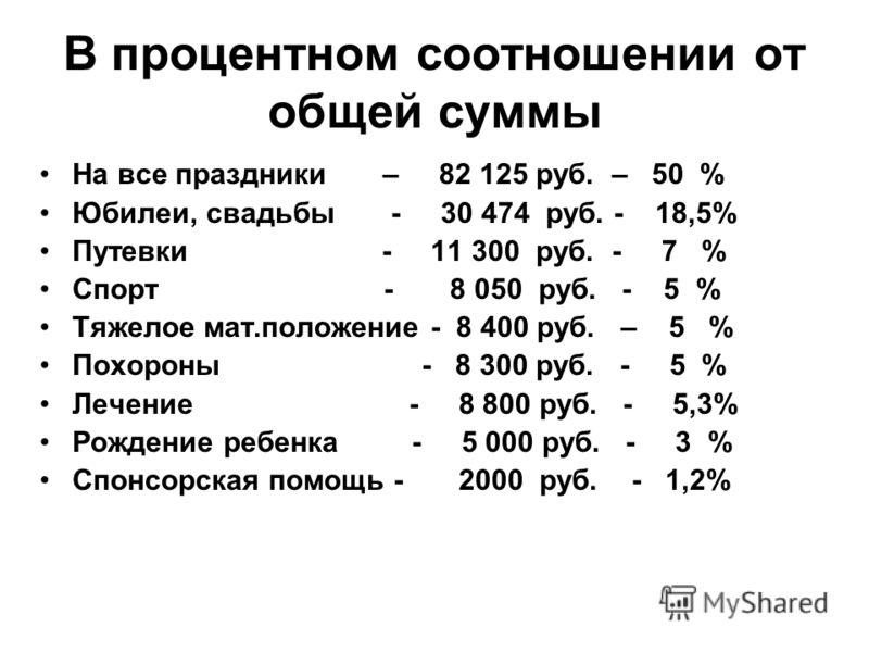 В процентном соотношении от общей суммы На все праздники – 82 125 руб. – 50 % Юбилеи, свадьбы - 30 474 руб. - 18,5% Путевки - 11 300 руб. - 7 % Спорт - 8 050 руб. - 5 % Тяжелое мат.положение - 8 400 руб. – 5 % Похороны - 8 300 руб. - 5 % Лечение - 8