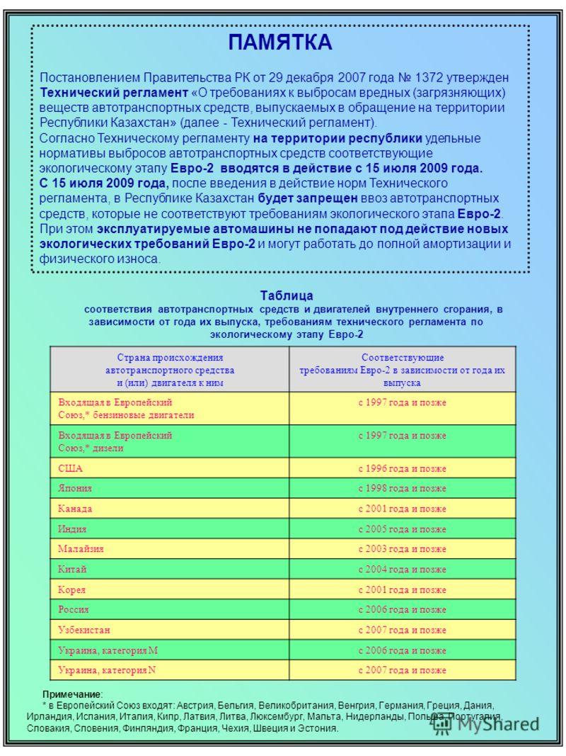 ПАМЯТКА Постановлением Правительства РК от 29 декабря 2007 года 1372 утвержден Технический регламент «О требованиях к выбросам вредных (загрязняющих) веществ автотранспортных средств, выпускаемых в обращение на территории Республики Казахстан» (далее