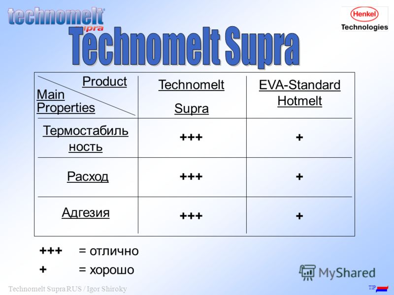 TIP Technomelt Supra RUS / Igor Shiroky Product Main Properties EVA-Standard Hotmelt Technomelt Supra Термостабиль ность Расход Адгезия + + + +++ +++= отлично += хорошо