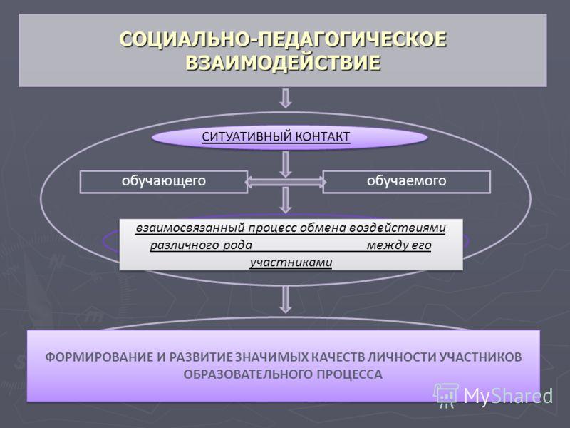 обучающегообучаемого СОЦИАЛЬНО-ПЕДАГОГИЧЕСКОЕ ВЗАИМОДЕЙСТВИЕ СИТУАТИВНЫЙ КОНТАКТ ФОРМИРОВАНИЕ И РАЗВИТИЕ ЗНАЧИМЫХ КАЧЕСТВ ЛИЧНОСТИ УЧАСТНИКОВ ОБРАЗОВАТЕЛЬНОГО ПРОЦЕССА взаимосвязанный процесс обмена воздействиями различного рода между его участниками