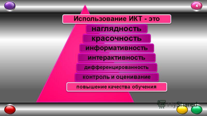 Использование ИКТ - это наглядностькрасочность информативностьинтерактивность дифференцированность контроль и оценивание повышение качества обучения