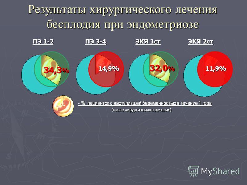 Результаты хирургического лечения бесплодия при эндометриозе ПЭ 1-2 ПЭ 3-4 ЭКЯ 1ст ЭКЯ 2ст 34,3 % 14,9%11,9% 32,0 % - % пациенток с наступившей беременностью в течение 1 года (после хирургического лечения) (после хирургического лечения)