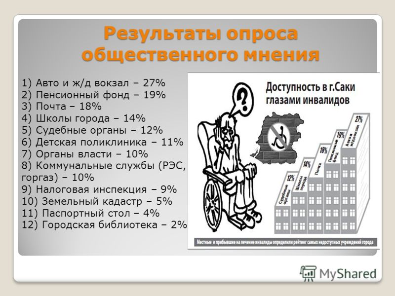 Результаты опроса общественного мнения 1) Авто и ж/д вокзал – 27% 2) Пенсионный фонд – 19% 3) Почта – 18% 4) Школы города – 14% 5) Судебные органы – 12% 6) Детская поликлиника – 11% 7) Органы власти – 10% 8) Коммунальные службы (РЭС, горгаз) – 10% 9)