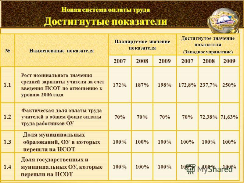 Наименование показателя Планируемое значение показателя Достигнутое значение показателя (Западное управление) 200720082009200720082009 1.1 Рост номинального значения средней зарплаты учителя за счет введения НСОТ по отношению к уровню 2006 года 172%1