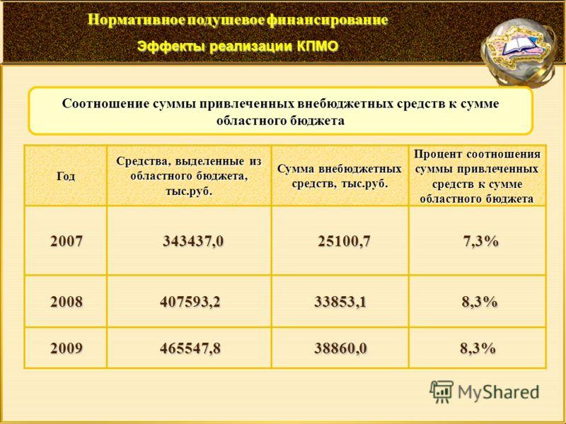 Год Средства, выделенные из областного бюджета, тыс.руб. Сумма внебюджетных средств, тыс.руб. Процент соотношения суммы привлеченных средств к сумме областного бюджета 2007343437,025100,77,3% 2008407593,233853,1 8,3% 8,3% 2009465547,838860,08,3% Соот