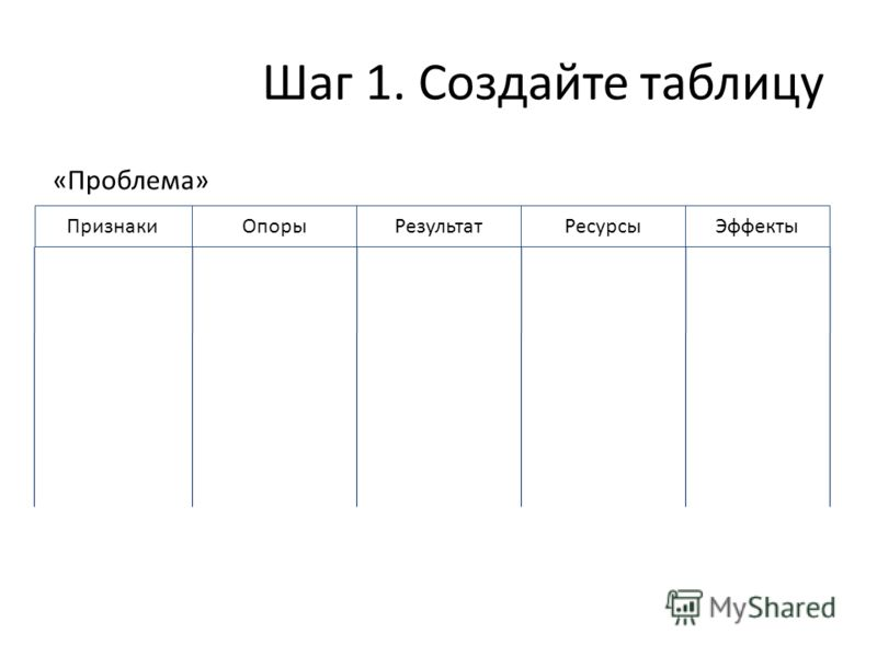 Шаг 1. Создайте таблицу «Проблема» ПризнакиОпорыРезультатРесурсыЭффекты