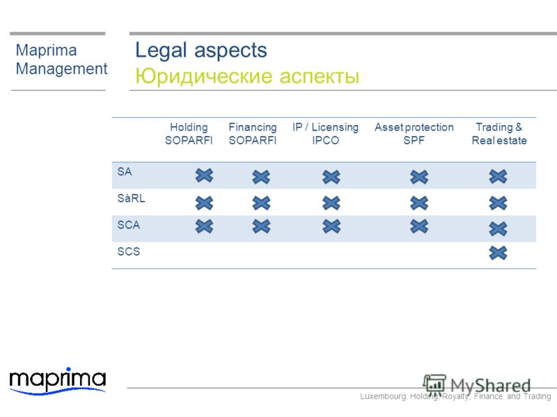Legal aspects Юридические аспекты Maprima Management Holding SOPARFI Financing SOPARFI IP / Licensing IPCO Asset protection SPF Trading & Real estate SA SàRL SCA SCS Luxembourg: Holding, Royalty, Finance and Trading