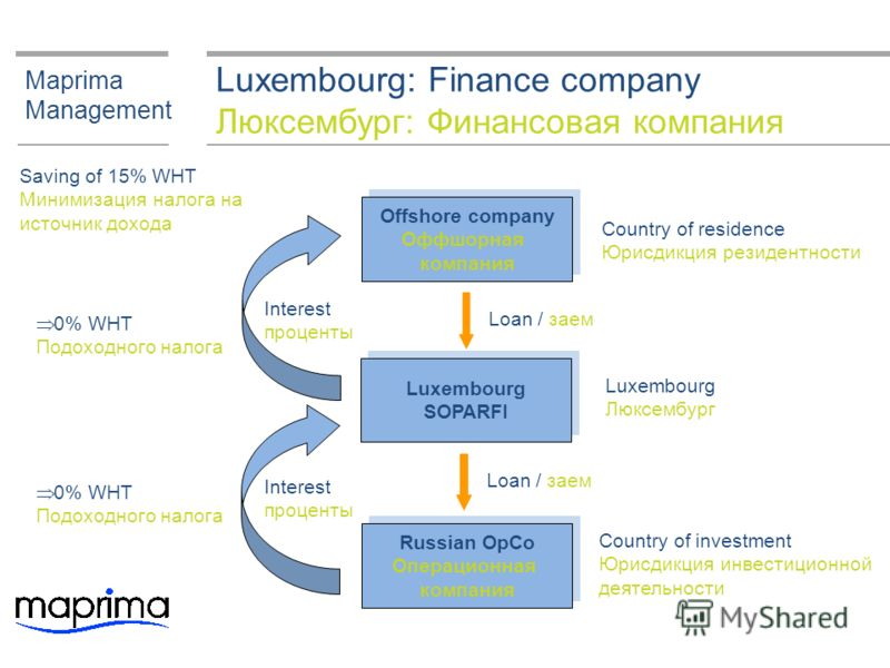 Luxembourg: Finance company Люксембург: Финансовая компания Maprima Management Offshore company Оффшорная компания Offshore company Оффшорная компания Luxembourg SOPARFI Luxembourg SOPARFI Country of residence Юрисдикция резидентности Luxembourg Люкс
