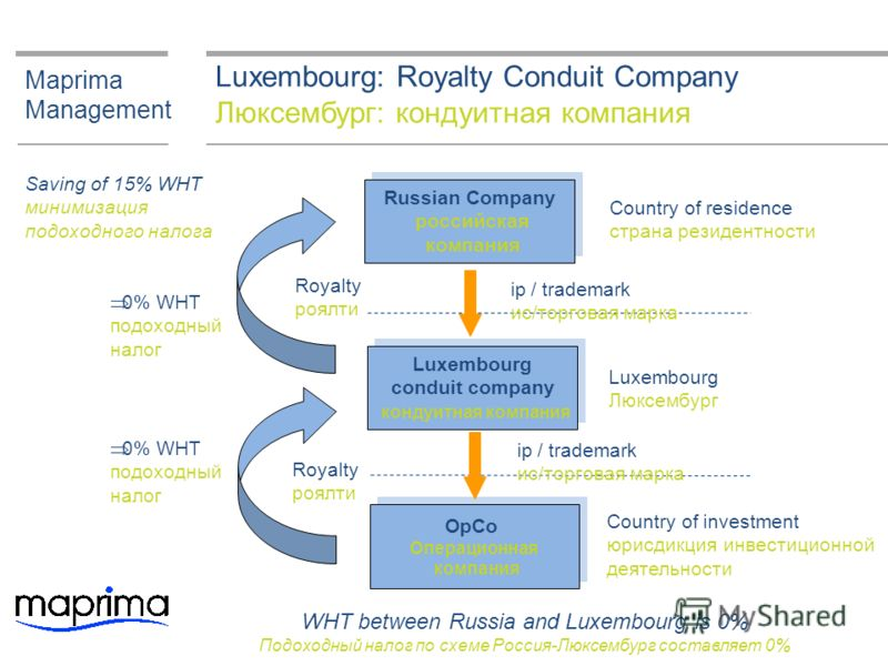 Luxembourg: Royalty Conduit Company Люксембург: кондуитная компания Maprima Management Luxembourg conduit company кондуитная компания Luxembourg conduit company кондуитная компания OpCo Операционная компания OpCo Операционная компания Country of inve