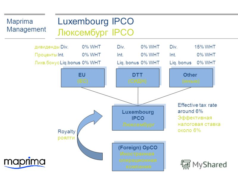 Luxembourg IPCO Люксембург IPCO Maprima Management Royalty роялти Effective tax rate around 6% Эффективная налоговая ставка около 6% DTT (СИДН) DTT (СИДН) EU (ЕС) EU (ЕС) Other (иные) Other (иные) дивиденды Div.0% WHT Проценты Int.0% WHT Ликв.бонус L