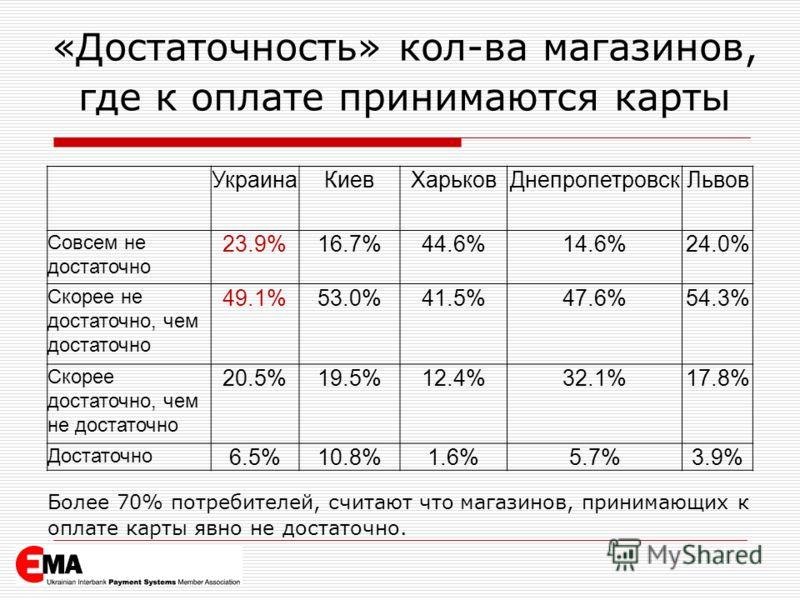 «Достаточность» кол-ва магазинов, где к оплате принимаются карты УкраинаКиевХарьковДнепропетровскЛьвов Совсем не достаточно 23.9%16.7%44.6%14.6%24.0% Скорее не достаточно, чем достаточно 49.1%53.0%41.5%47.6%54.3% Скорее достаточно, чем не достаточно