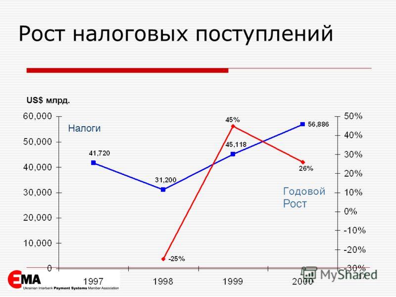 US$ млрд. Налоги Годовой Рост Рост налоговых поступлений