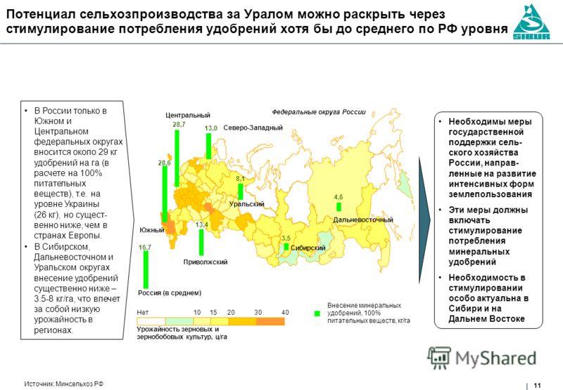 11 Потенциал сельхозпроизводства за Уралом можно раскрыть через стимулирование потребления удобрений хотя бы до среднего по РФ уровня Внесение минеральных удобрений, 100% питательных веществ, кг/га Источник: Минсельхоз РФ В России только в Южном и Це