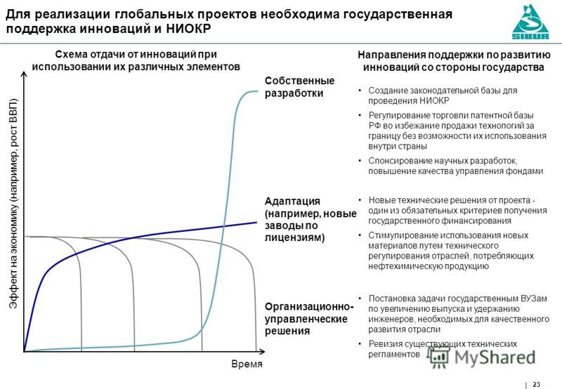 23 Для реализации глобальных проектов необходима государственная поддержка инноваций и НИОКР Время Эффект на экономику (например, рост ВВП) Создание законодательной базы для проведения НИОКР Регулирование торговли патентной базы РФ во избежание прода