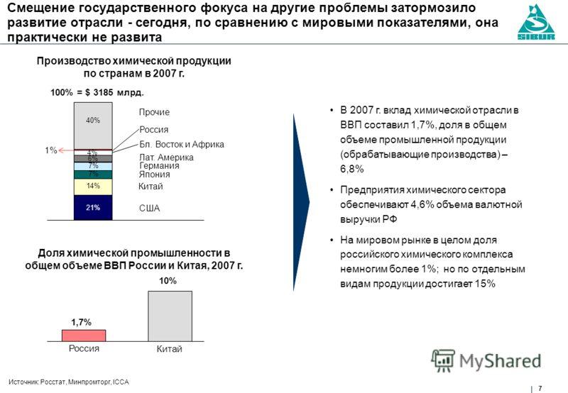 7 Смещение государственного фокуса на другие проблемы затормозило развитие отрасли - сегодня, по сравнению с мировыми показателями, она практически не развита Источник: Росстат, Минпромторг, ICCA В 2007 г. вклад химической отрасли в ВВП составил 1,7%