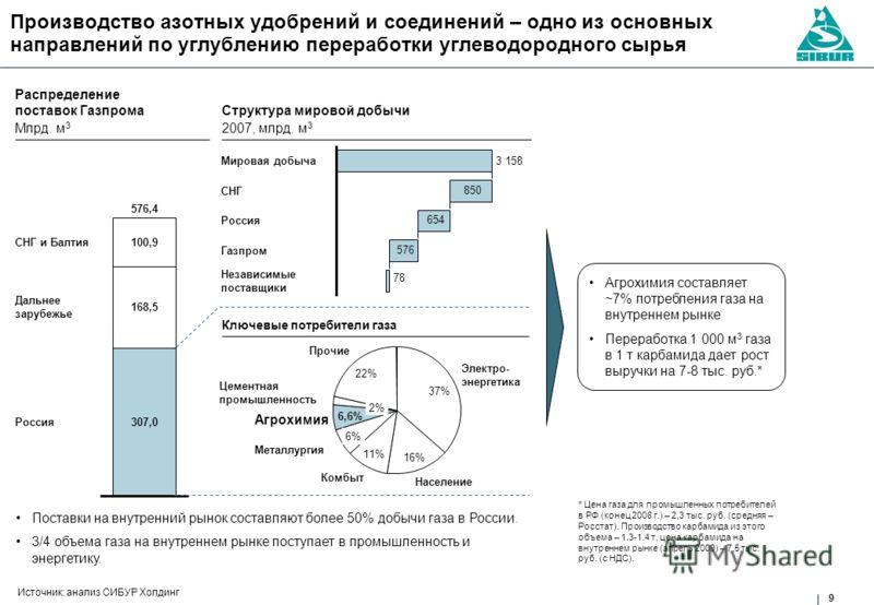 9 Производство азотных удобрений и соединений – одно из основных направлений по углублению переработки углеводородного сырья Источник: анализ СИБУР Холдинг Поставки на внутренний рынок составляют более 50% добычи газа в России. 3/4 объема газа на вну