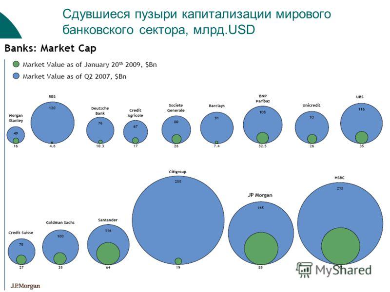 Сдувшиеся пузыри капитализации мирового банковского сектора, млрд.USD