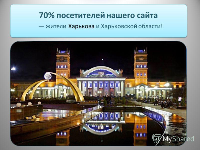 70% посетителей нашего сайта жители Харькова и Харьковской области!