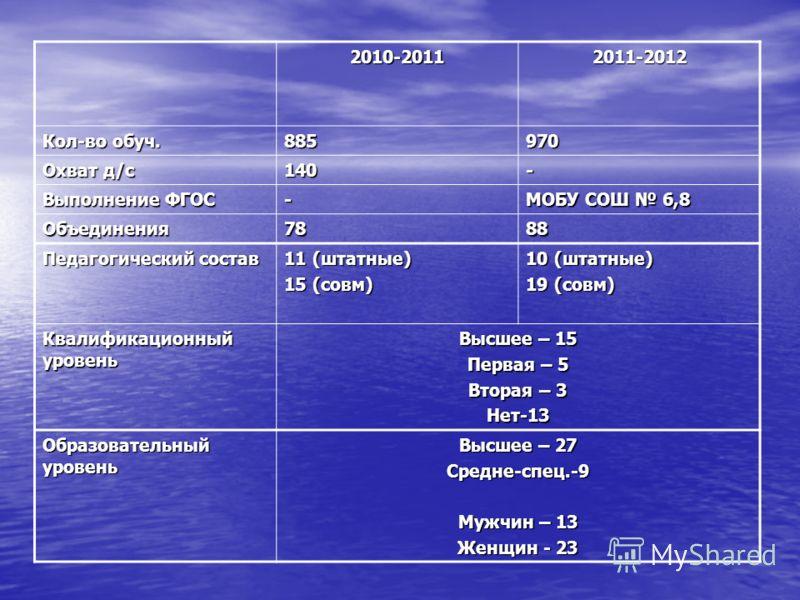 2010-20112011-2012 Кол-во обуч. 885970 Охват д/с 140- Выполнение ФГОС - МОБУ СОШ 6,8 Объединения7888 Педагогический состав 11 (штатные) 15 (совм) 10 (штатные) 19 (совм) Квалификационный уровень Высшее – 15 Первая – 5 Вторая – 3 Нет-13 Образовательный