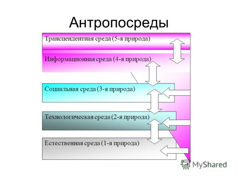 Антропосреды Естественная среда (1-я природа) Технологическая среда (2-я природа) Социальная среда (3-я природа) Информационная среда (4-я природа) Трансцендентная среда (5-я природа)
