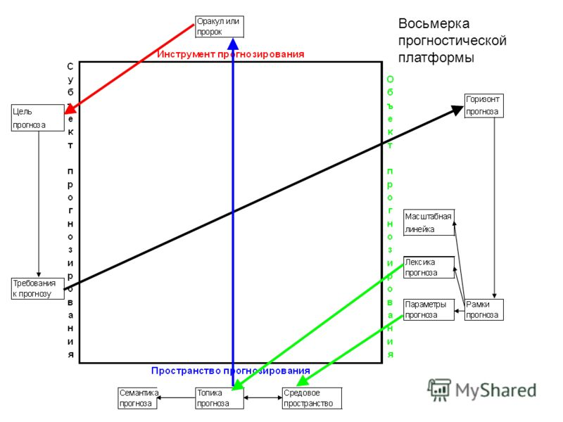 Восьмерка прогностической платформы