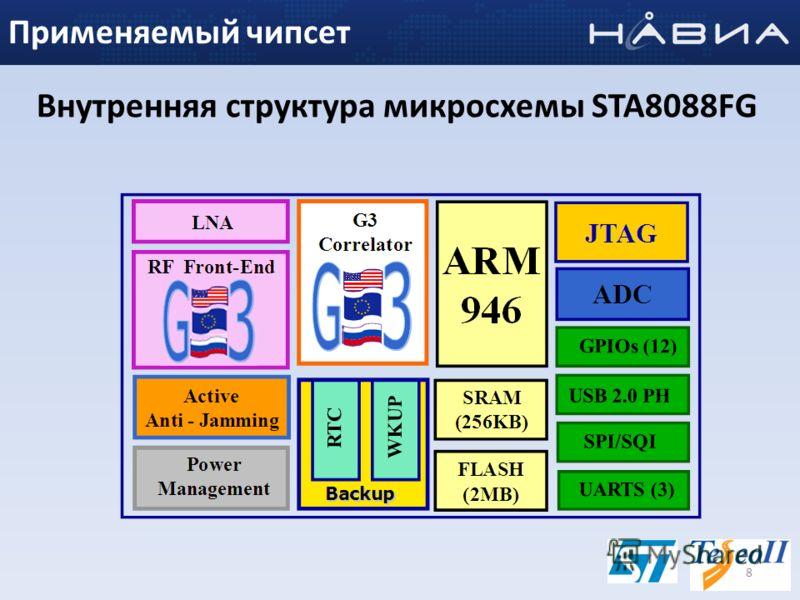 Внутренняя структура микросхемы STA8088FG 8 Применяемый чипсет