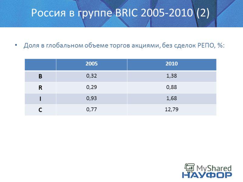 Россия в группе BRIC 2005-2010 (2) Доля в глобальном объеме торгов акциями, без сделок РЕПО, %: 20052010 B 0,321,38 R 0,290,88 I 0,931,68 C 0,7712,79