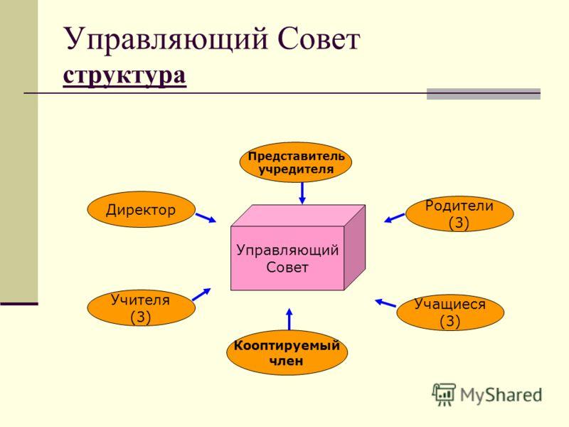 Управляющий Совет структура Директор Учащиеся (3) Учителя (3) Родители (3) Представитель учредителя Кооптируемый член Управляющий Совет