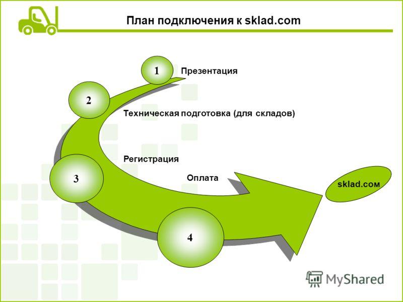 План подключения к sklad.com 1 2 3 4 Презентация Техническая подготовка (для складов) Оплата Регистрация sklad.сом