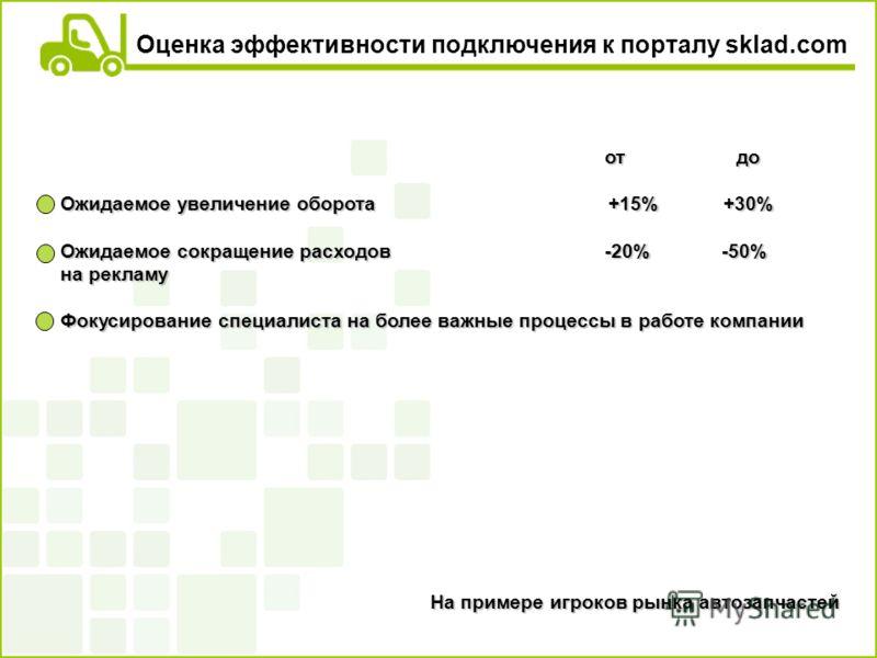 Оценка эффективности подключения к порталу sklad.com от до от до Ожидаемое увеличение оборота +15% +30% Ожидаемое сокращение расходов -20% -50% на рекламу Фокусирование специалиста на более важные процессы в работе компании На примере игроков рынка а