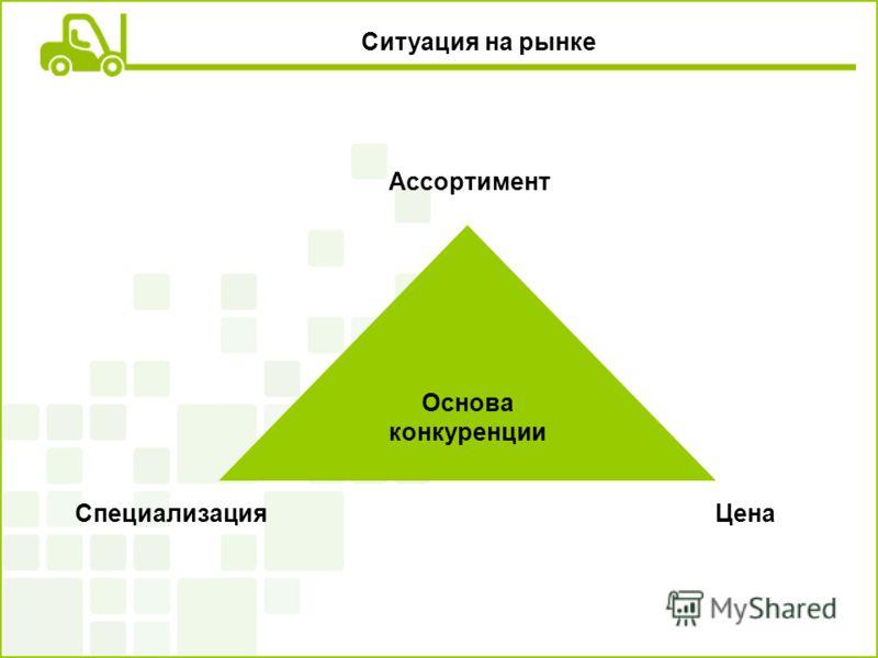 Ситуация на рынке Основа конкуренции Специализация Ассортимент Цена