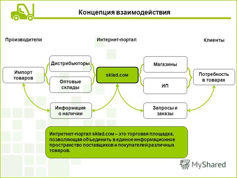 Концепция взаимодействия sklad.сом Информация о наличии Магазины Потребность в товарах Оптовые склады Импорт товаров Дистрибьюторы Запросы и заказы Производители Клиенты Интернет-портал ИП Интретнет-портал sklad.сом – это торговая площадка, позволяющ