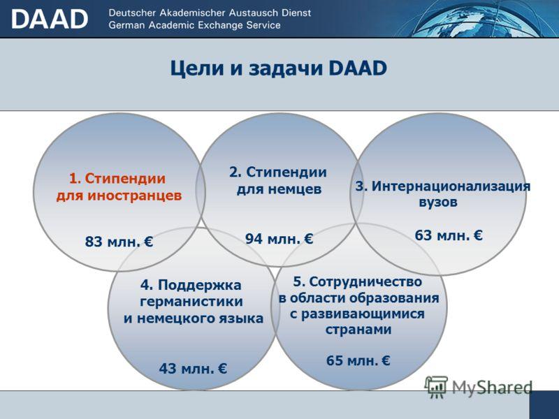 Министерство иностранных дел 171 млн. Евро = 49,1% Федеральное министерство образования и исследований 75,3 млн. Евро = 21,6% Федеральное министерство экономического развития и сотрудничества 30,5 млн. Евро= 8,8% Европейский Союз 49,3 млн. Евро= 14,2
