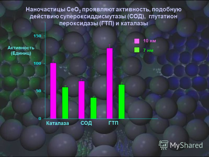 Активность (Единиц) Каталаза СОДГТП Наночастицы CeO 2 проявляют активность, подобную действию супероксиддисмутазы (СОД), глутатион пероксидазы (ГТП) и каталазы 10 нм 7 нм