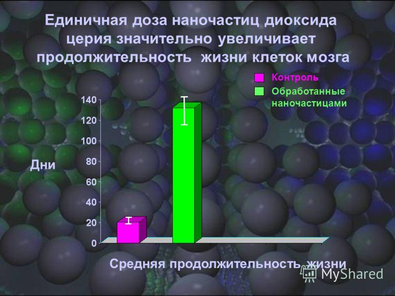Дни Средняя продолжительность жизни Контроль Обработанные наночастицами Единичная доза наночастиц диоксида церия значительно увеличивает продолжительность жизни клеток мозга