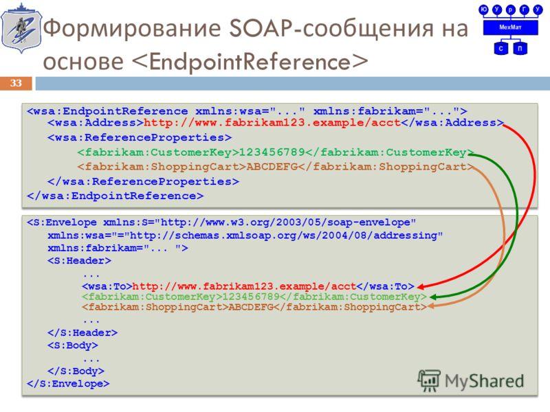 Формирование SOAP- сообщения на основе 33 http://www.fabrikam123.example/acct 123456789 ABCDEFG http://www.fabrikam123.example/acct 123456789 ABCDEFG ... http://www.fabrikam123.example/acct 123456789 ABCDEFG......