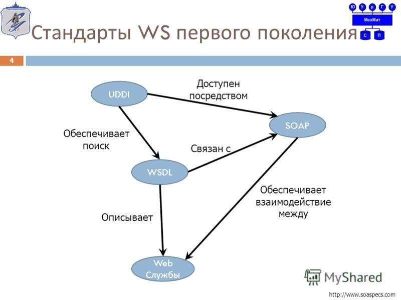 Стандарты WS первого поколения 4 http://www.soaspecs.com UDDI SOAP WSDL Web Службы Доступен посредством Обеспечивает поиск Связан с Обеспечивает взаимодействие между Описывает