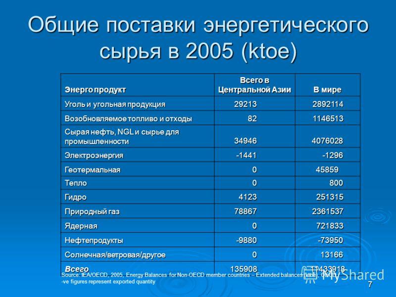 7 Общие поставки энергетического сырья в 2005 (ktoe) Энерго продукт Всего в Центральной Азии В мире Уголь и угольная продукция 292132892114 Возобновляемое топливо и отходы 821146513 Сырая нефть, NGL и сырье для промышленности 349464076028 Электроэнер