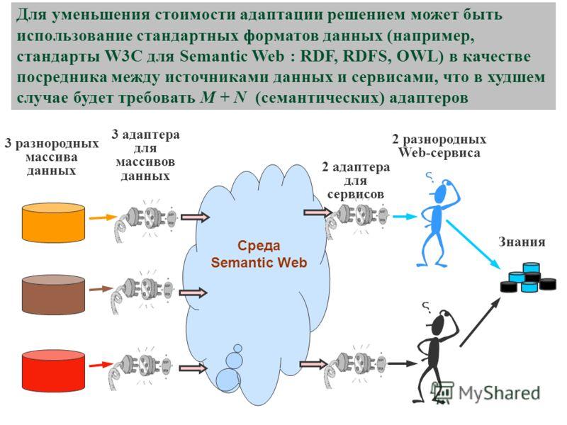 Среда Semantic Web Для уменьшения стоимости адаптации решением может быть использование стандартных форматов данных (например, стандарты W3C для Semantic Web : RDF, RDFS, OWL) в качестве посредника между источниками данных и сервисами, что в худшем с