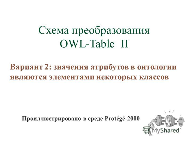 Схема преобразования OWL-Table II Вариант 2: значения атрибутов в онтологии являются элементами некоторых классов Проиллюстрировано в среде Protégé-2000