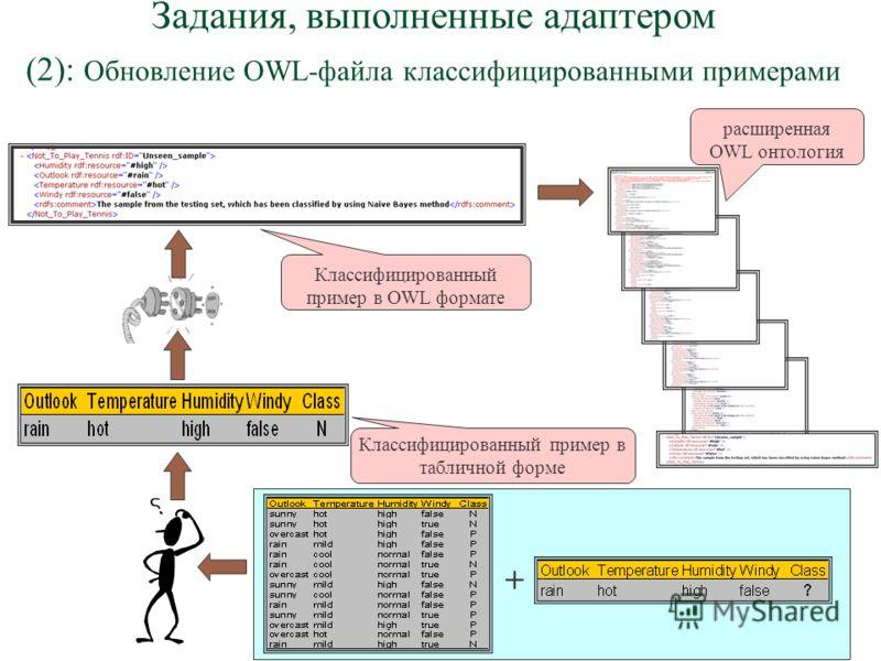 Задания, выполненные адаптером (2): Обновление OWL-файла классифицированными примерами Классифицированный пример в OWL формате расширенная OWL онтология Классифицированный пример в табличной форме +