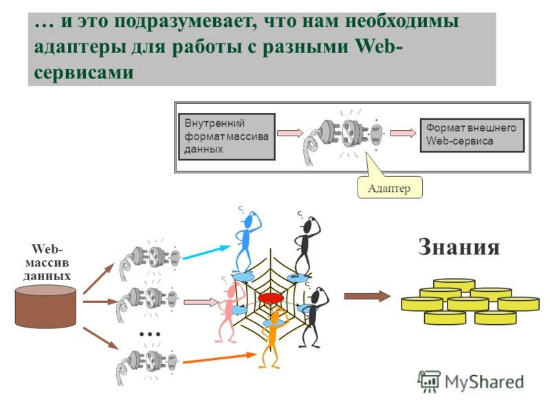 … и это подразумевает, что нам необходимы адаптеры для работы с разными Web- сервисами Знания Web- массив данных Внутренний формат массива данных Формат внешнего Web-сервиса … Адаптер