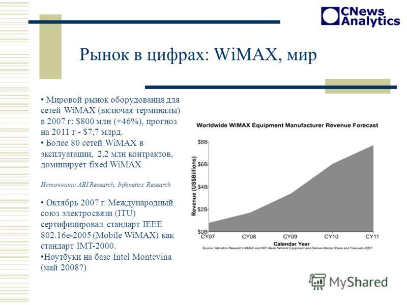 Рынок в цифрах: WiMAX, мир Мировой рынок оборудования для сетей WiMAX (включая терминалы) в 2007 г: $800 млн (+46%), прогноз на 2011 г - $7,7 млрд. Более 80 сетей WiMAX в эксплуатации, 2,2 млн контрактов, доминирует fixed WiMAX Источники: ABI Researc