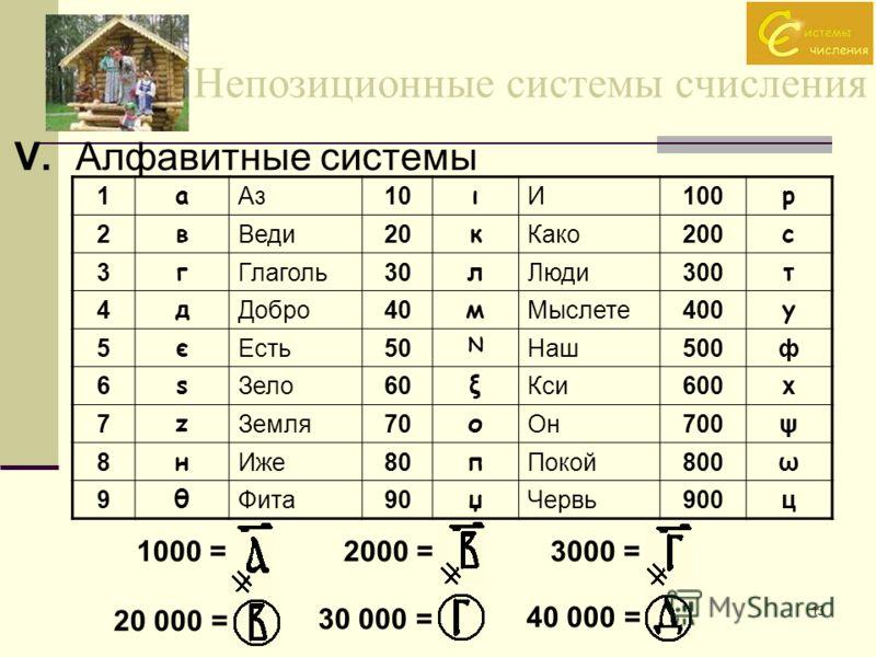 13 Непозиционные системы счисления V. Алфавитные системы 1000 =2000 =3000 = 20 000 = 30 000 = 40 000 = 1 а Аз10 ι И100 р 2 в Веди20 к Како200 с 3 г Глаголь30 л Люди300 т 4 д Добро40 м Мыслете400 у 5 є Есть50 N Наш500ф 6 ѕ Зело60 ξ Кси600х 7 z Земля70