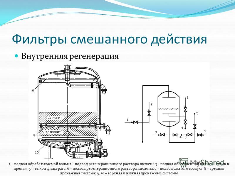 Фильтры смешанного действия Внутренняя регенерация 1 – подвод обрабатываемой воды; 2 – подвод регенерационного раствора щелочи; 3 – подвод обессоленной воды; 4 – спуск в дренаж; 5 – выход фильтрата; 6 – подвод регенерационного раствора кислоты; 7 – п