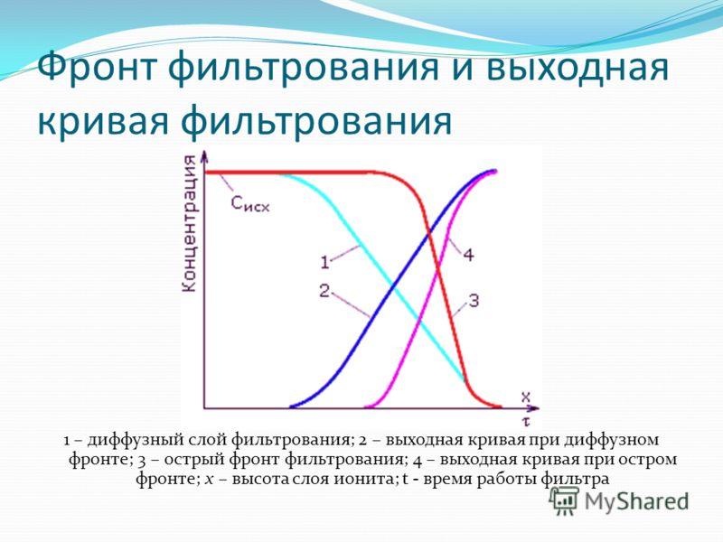 Фронт фильтрования и выходная кривая фильтрования 1 – диффузный слой фильтрования; 2 – выходная кривая при диффузном фронте; 3 – острый фронт фильтрования; 4 – выходная кривая при остром фронте; x – высота слоя ионита; t - время работы фильтра