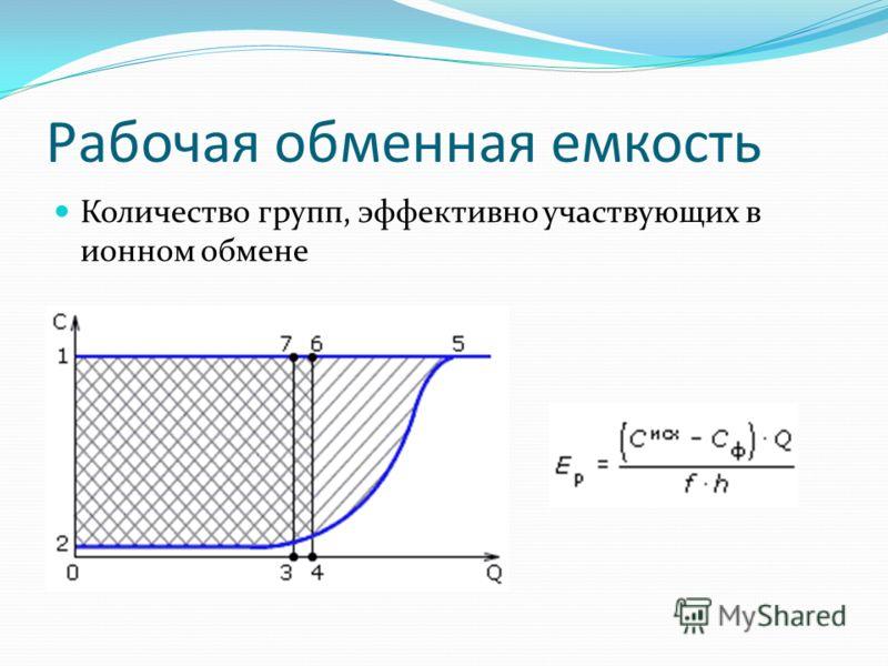 Рабочая обменная емкость Количество групп, эффективно участвующих в ионном обмене